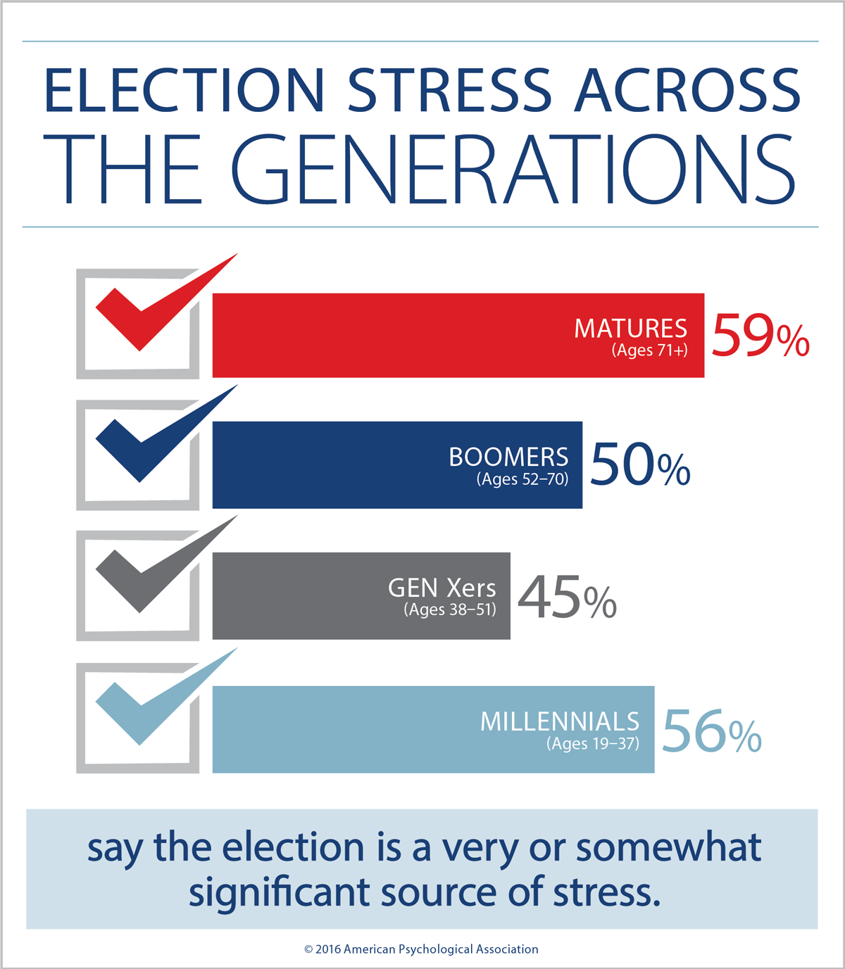 Election Stress Generations