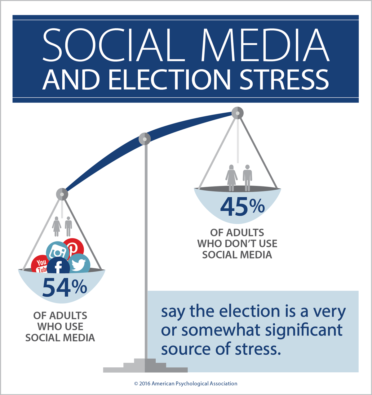 Social Media and Election Stress