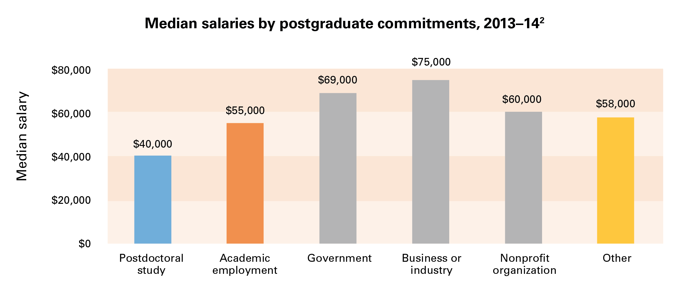 Median salaries by postgraduate commitments, 2013-14