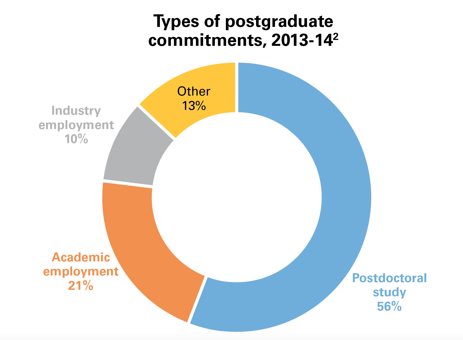 Apa centers 2016 apa annual report types of postgraduate commitments 2013 14 nvjuhfo Choice Image