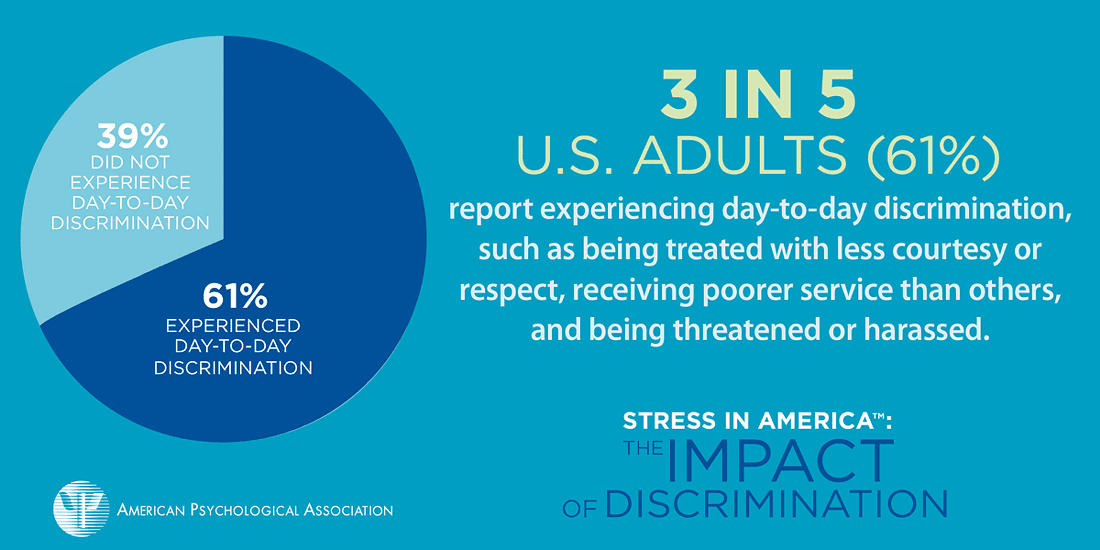3 in 5 U.S. adults report experiencing day-to-day discrimination