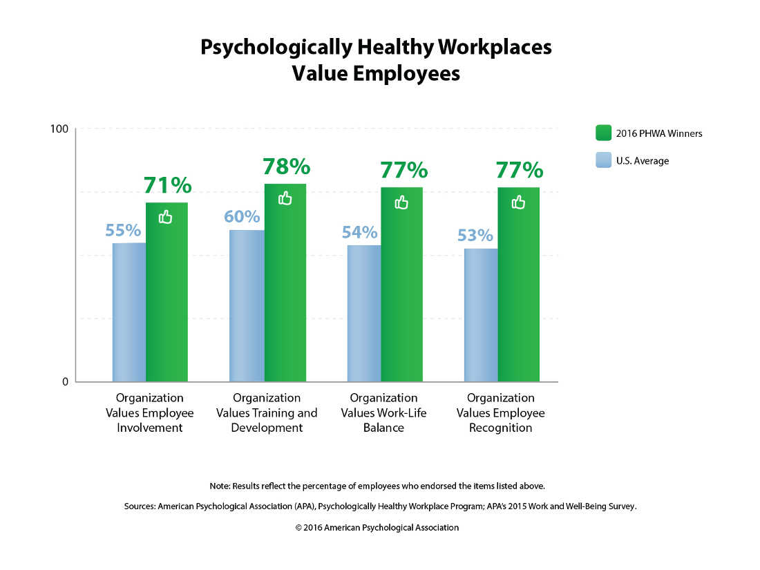 Psychologically healthy workplaces value employees