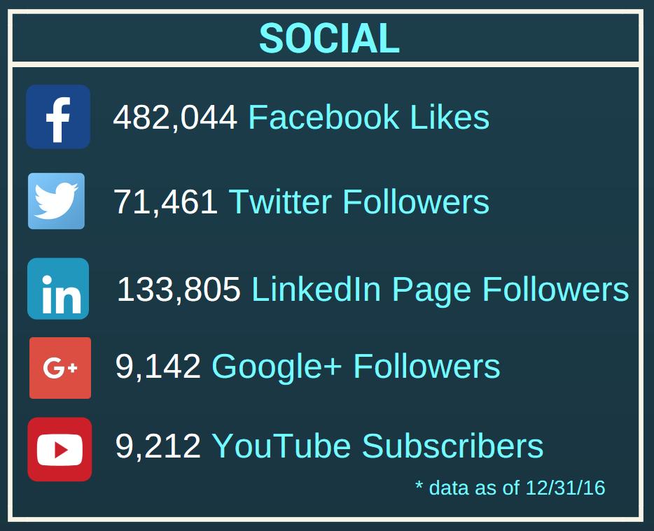 APA social media sites 2016